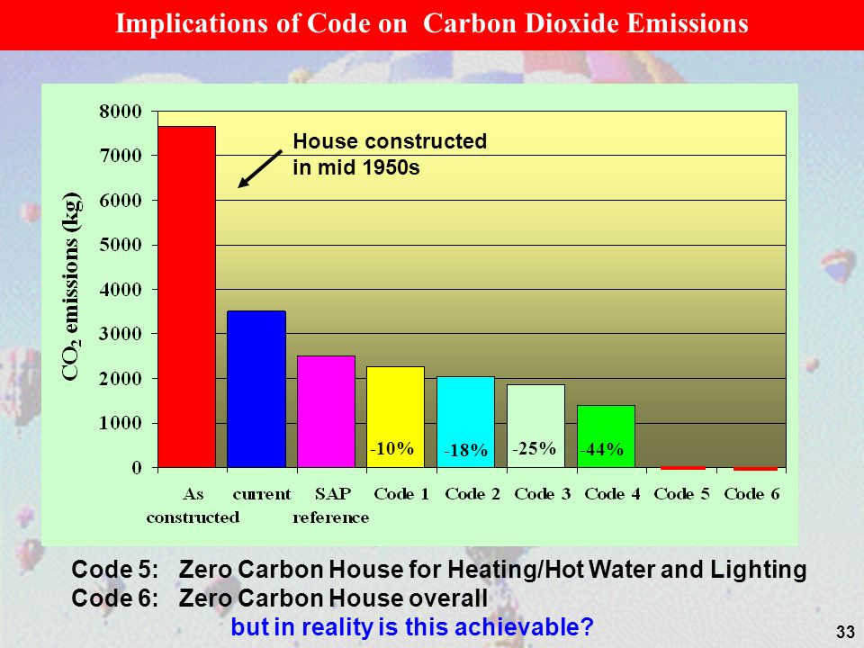 House constructed in mid 1950s Implications of Code on Carbon Dioxide Emissions Code 5: Zero Carbon House for Heating/Hot Water and Lighting Code 6: Zero Carbon House overall but in reality is this achievable.