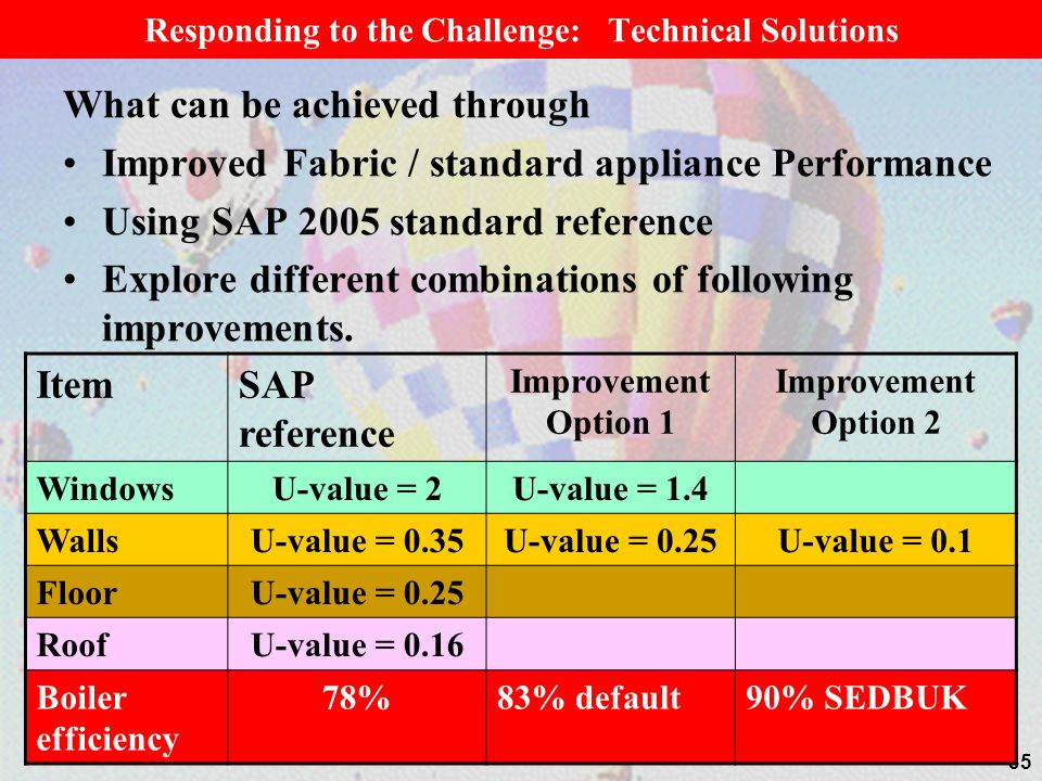 35 What can be achieved through Improved Fabric / standard appliance Performance Using SAP 2005 standard reference Explore different combinations of f