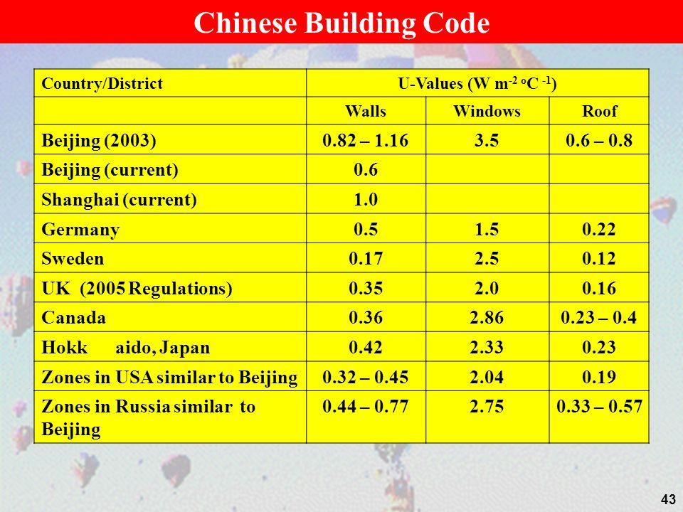 Country/DistrictU-Values (W m -2 o C -1 ) WallsWindowsRoof Beijing (2003)0.82 – 1.163.50.6 – 0.8 Beijing (current)0.6 Shanghai (current)1.0 Germany0.51.50.22 Sweden0.172.50.12 UK (2005 Regulations)0.352.00.16 Canada0.362.860.23 – 0.4 Hokk aido, Japan0.422.330.23 Zones in USA similar to Beijing0.32 – 0.452.040.19 Zones in Russia similar to Beijing 0.44 – 0.772.750.33 – 0.57 43 Chinese Building Code
