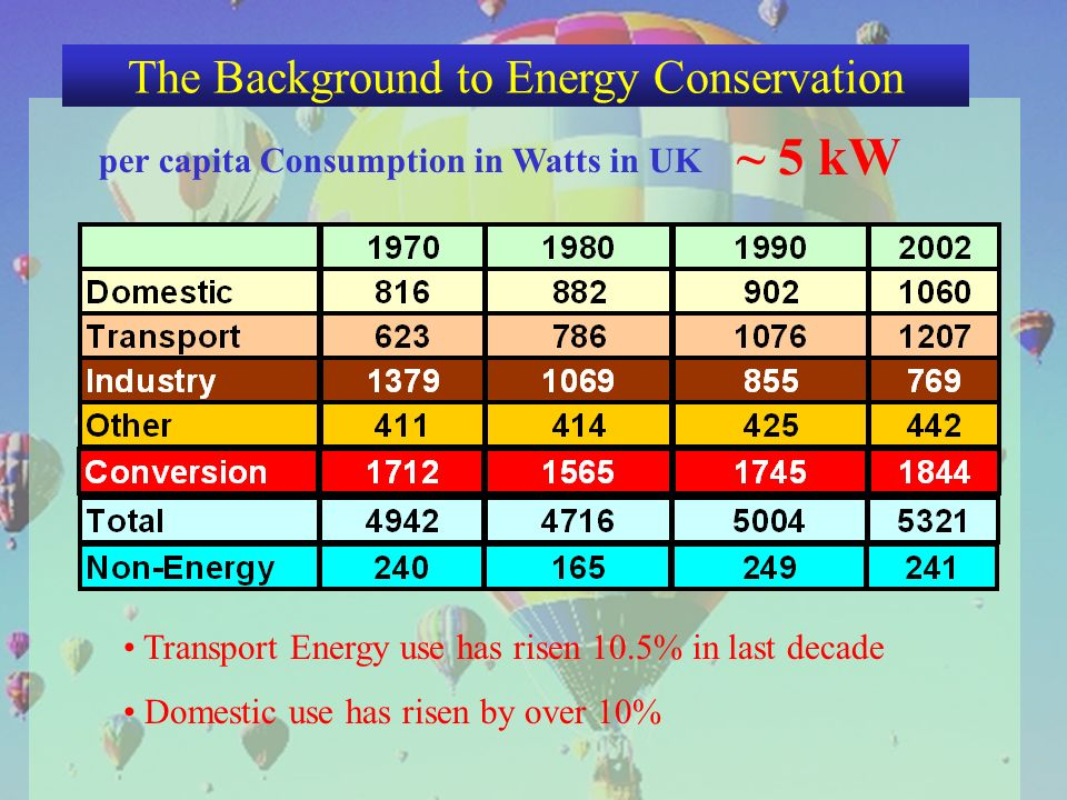 per capita Consumption in Watts in UK ~ 5 kW Transport Energy use has risen 10.5% in last decade Domestic use has risen by over 10% The Background to Energy Conservation