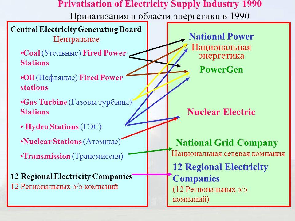 Central Electricity Generating Board Центральное 12 Regional Electricity Companies 12 Региональных э/э компаний Coal (Угольные) Fired Power Stations O