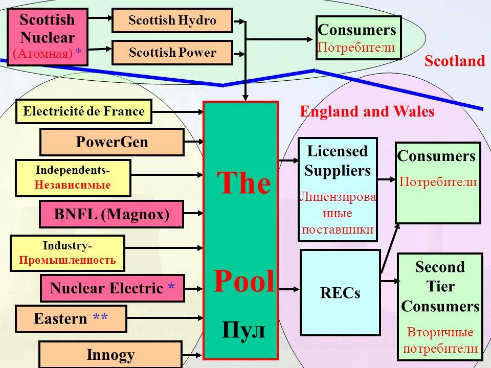 Eastern ** Industry- Промышленность Independents- Независимые Electricité de France InnogyNuclear Electric *BNFL (Magnox)PowerGen RECs Licensed Suppli