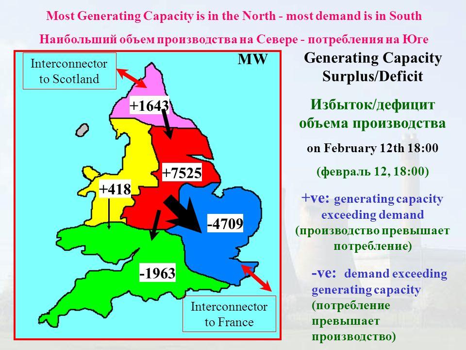 +1643 +7525 -4709 -1963 +418 Generating Capacity Surplus/Deficit Избыток/дефицит объема производства on February 12th 18:00 (февраль 12, 18:00) +ve: generating capacity exceeding demand (производство превышает потребление) -ve: demand exceeding generating capacity (потребление превышает производство) Most Generating Capacity is in the North - most demand is in South Наибольший объем производства на Севере - потребления на Юге MW Interconnector to Scotland Interconnector to France