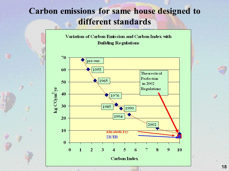 Carbon emissions for same house designed to different standards 18