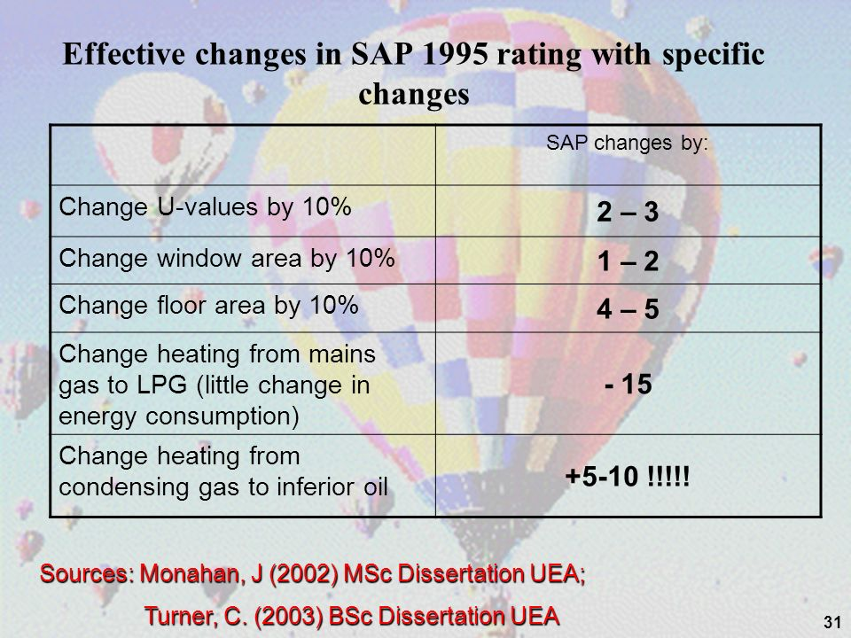 Effective changes in SAP 1995 rating with specific changes SAP changes by: Change U-values by 10% 2 – 3 Change window area by 10% 1 – 2 Change floor area by 10% 4 – 5 Change heating from mains gas to LPG (little change in energy consumption) - 15 Change heating from condensing gas to inferior oil +5-10 !!!!.