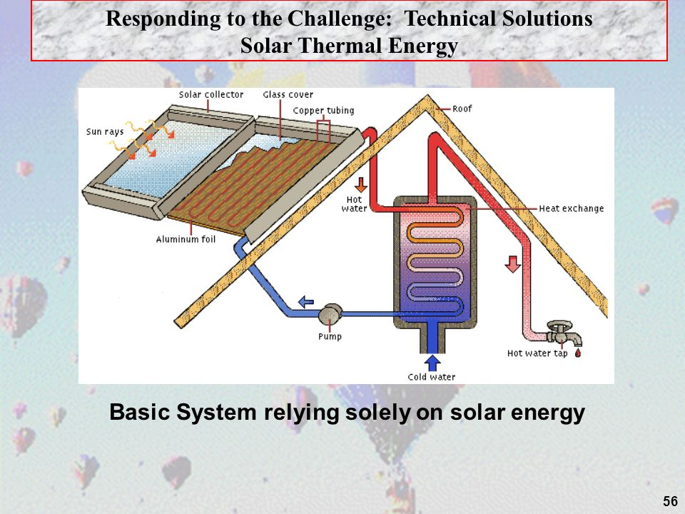 56 Responding to the Challenge: Technical Solutions Solar Thermal Energy Basic System relying solely on solar energy