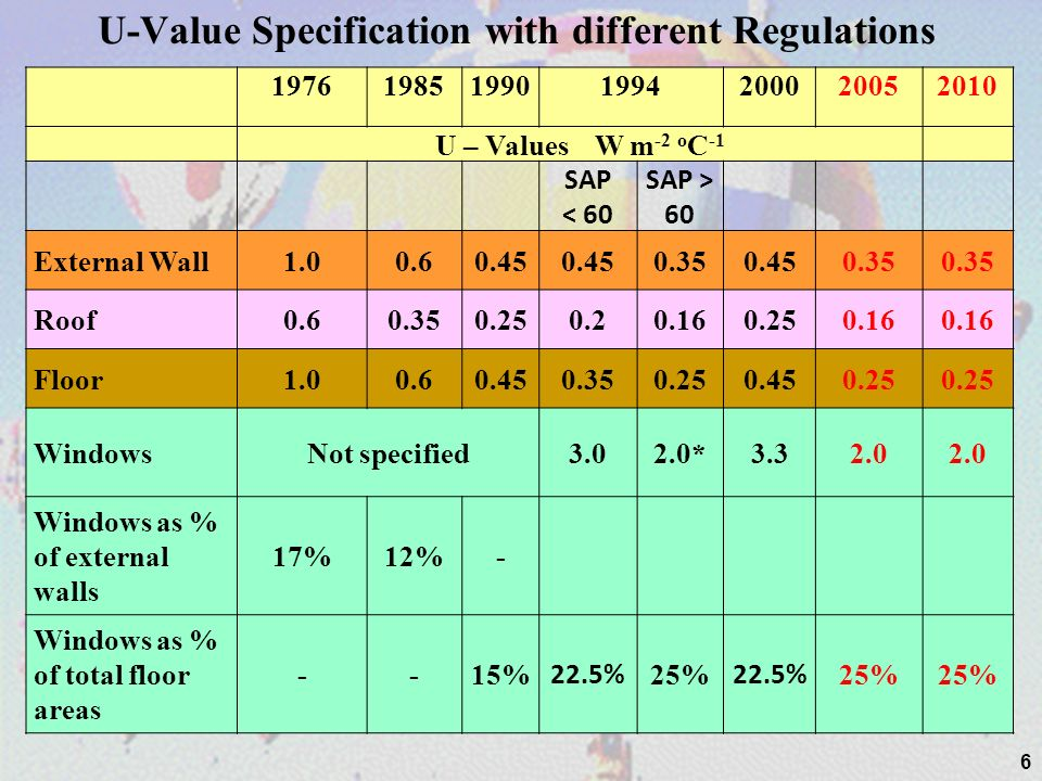 Dwelling Emission Rate DER (Maximum 15 credits) % Improvement of DER over TER CreditsMandatory Levels 10%1Level 1 14%2 18%3Level 2 22%4 25%5Level 3 31%6 37%7 44%8Level 4 52%9 60%10 69%11 79%12 89%13 100%14Level 5 True Zero Carbon15Level 6 Credits gained for different improvements 47