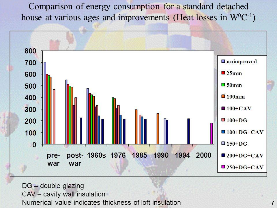 Carbon emissions for same house designed to different standards 18