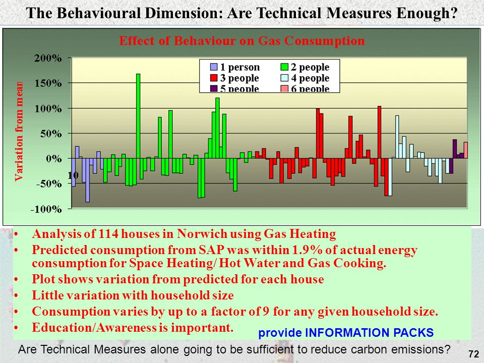 72 The Behavioural Dimension: Are Technical Measures Enough.