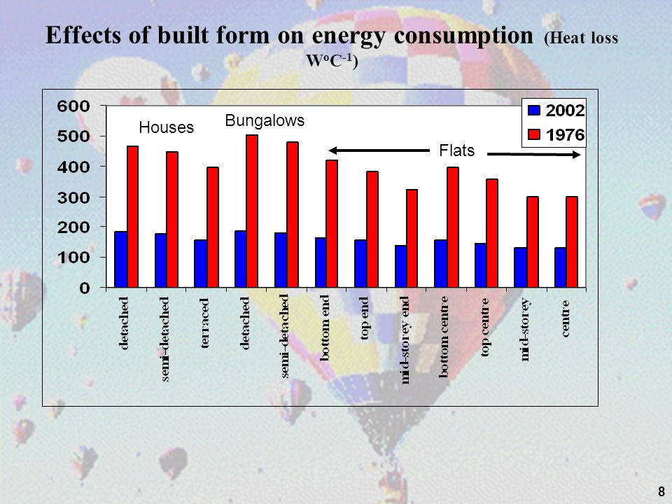 49 Where the net carbon emissions from all energy used in the dwelling are zero or better.