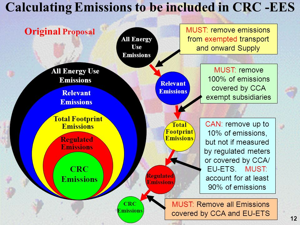 All Energy Use Emissions Relevant Emissions 12 Calculating Emissions to be included in CRC -EES Total Footprint Emissions Regulated Emissions CRC Emis
