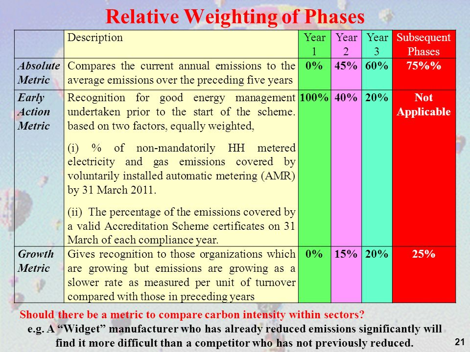 21 DescriptionYear 1 Year 2 Year 3 Subsequent Phases Absolute Metric Compares the current annual emissions to the average emissions over the preceding
