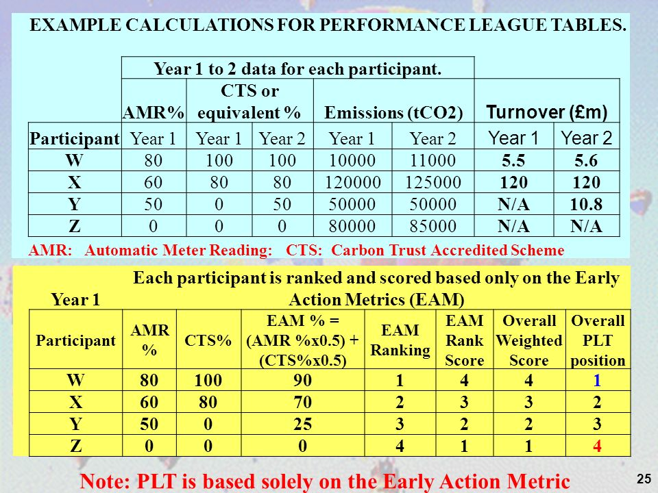 25 EXAMPLE CALCULATIONS FOR PERFORMANCE LEAGUE TABLES. Year 1 to 2 data for each participant. AMR% CTS or equivalent %Emissions (tCO2) Turnover (£m) P
