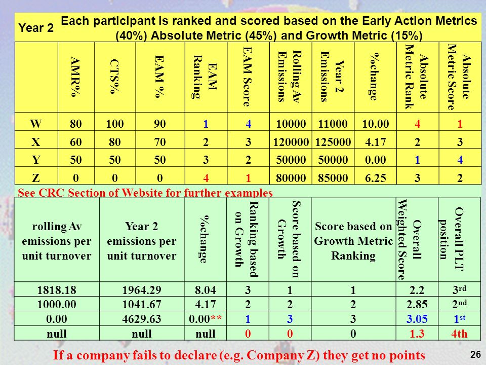 26 Year 2 Each participant is ranked and scored based on the Early Action Metrics (40%) Absolute Metric (45%) and Growth Metric (15%) AMR% CTS% EAM % EAM Ranking EAM Score Rolling Av Emissions Year 2 Emissions %change Absolute Metric Rank Absolute Metric Score W X Y Z See CRC Section of Website for further examples rolling Av emissions per unit turnover Year 2 emissions per unit turnover %change Ranking based on Growth Score based on Growth Score based on Growth Metric Ranking Overall Weighted Score Overall PLT position rd nd ** st null th If a company fails to declare (e.g.