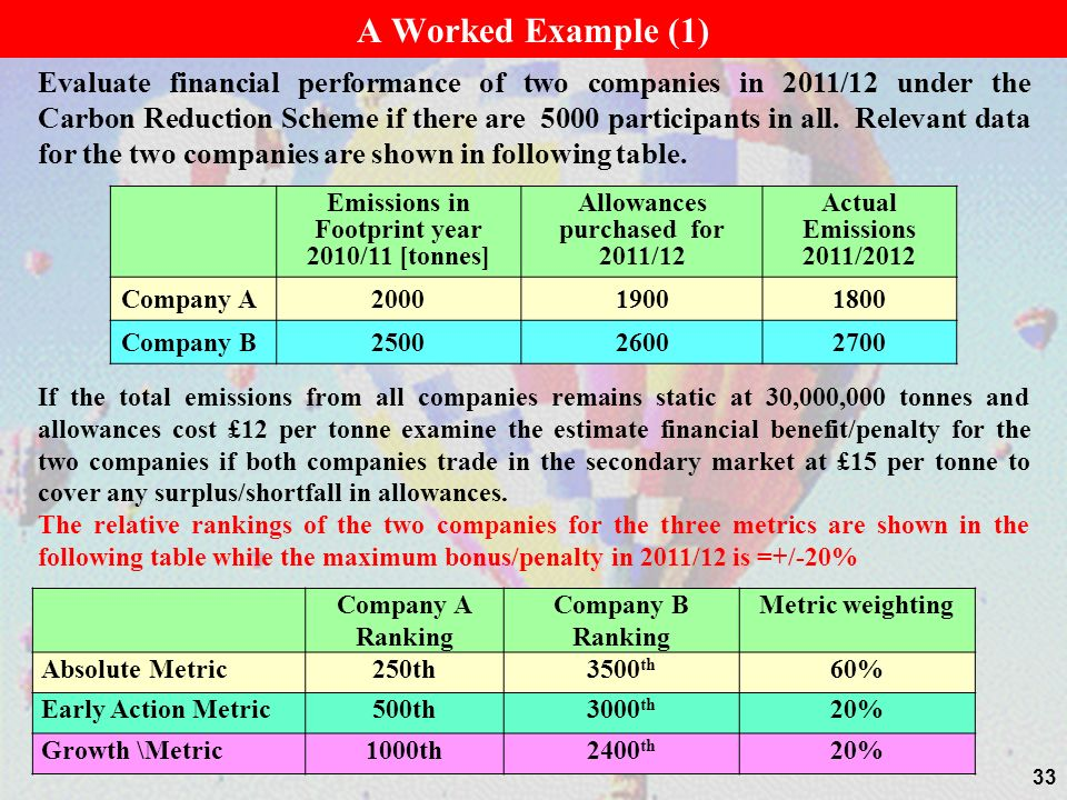 33 A Worked Example (1) Evaluate financial performance of two companies in 2011/12 under the Carbon Reduction Scheme if there are 5000 participants in