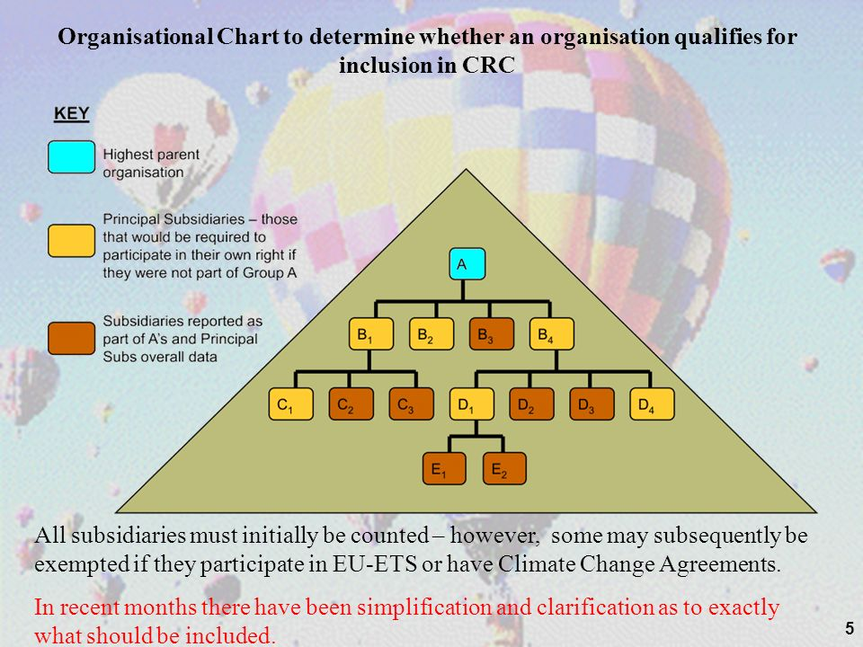 5 Organisational Chart to determine whether an organisation qualifies for inclusion in CRC All subsidiaries must initially be counted – however, some