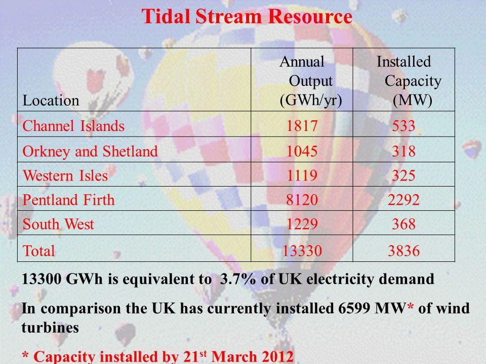 Location Annual Output (GWh/yr) Installed Capacity (MW) Channel Islands1817533 Orkney and Shetland1045318 Western Isles1119325 Pentland Firth81202292