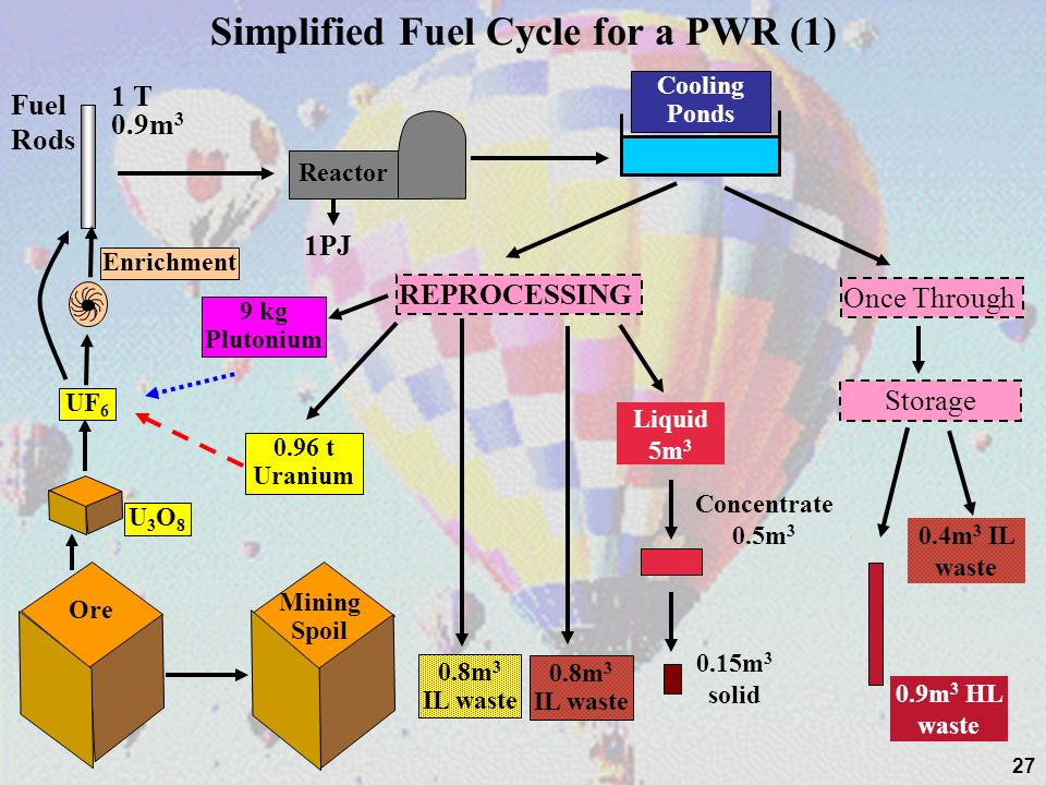 27 Simplified Fuel Cycle for a PWR (1) Liquid 5m 3 Concentrate 0.5m 3 0.15m 3 solid Once Through Storage 0.9m 3 HL waste 0.4m 3 IL waste 0.8m 3 IL was