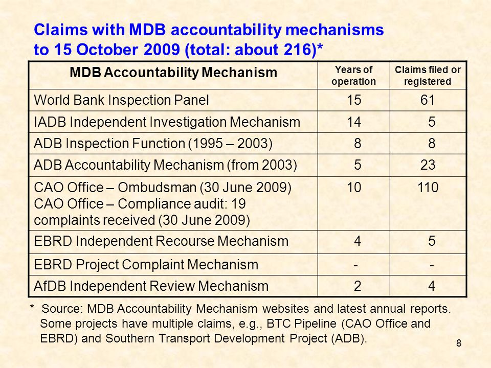 8 Claims with MDB accountability mechanisms to 15 October 2009 (total: about 216)* MDB Accountability Mechanism Years of operation Claims filed or reg