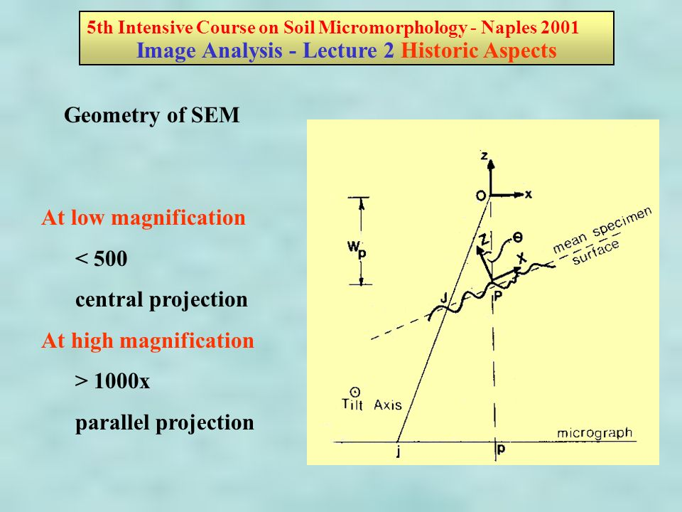 At low magnification < 500 central projection At high magnification > 1000x parallel projection Geometry of SEM 5th Intensive Course on Soil Micromorphology - Naples 2001 Image Analysis - Lecture 2 Historic Aspects