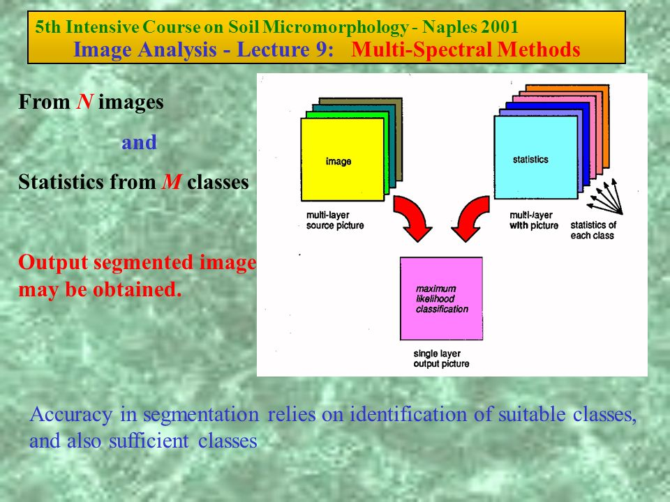 5th Intensive Course on Soil Micromorphology - Naples 2001 Image Analysis - Lecture 9: Multi-Spectral Methods From N images and Statistics from M clas
