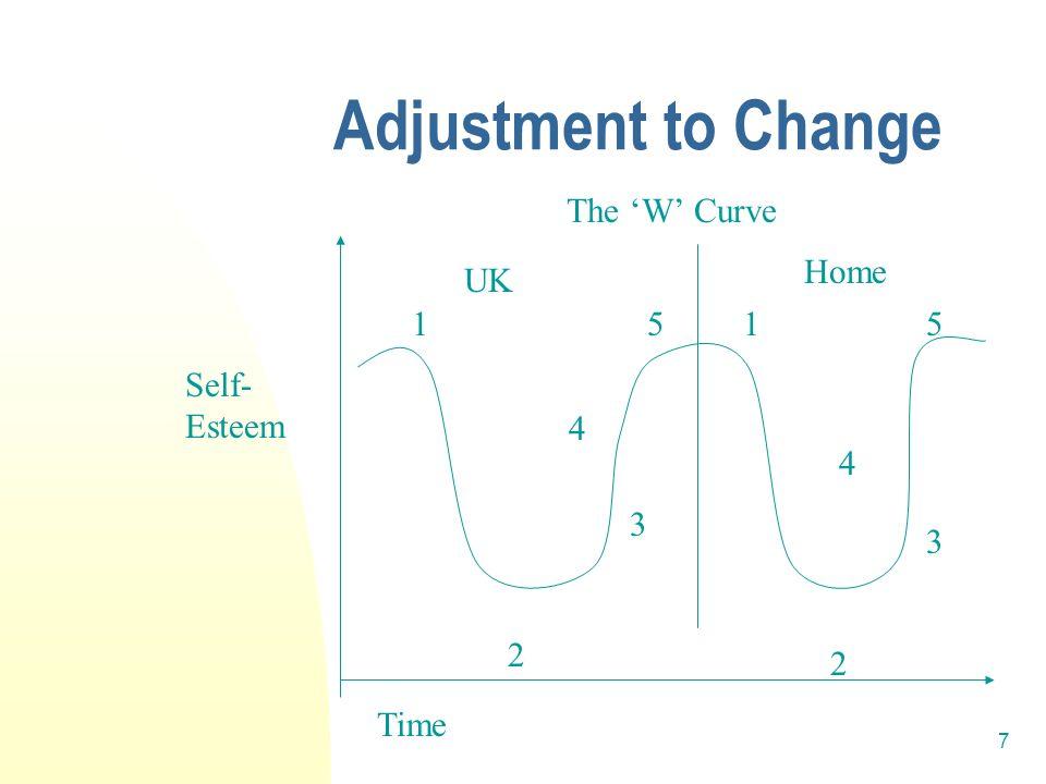 8 Stages of Adjustment 1. HONEYMOON 2. DISINTEGRATION 3. REINTEGRATION 4. AUTONOMY 5. INDEPENDENCE
