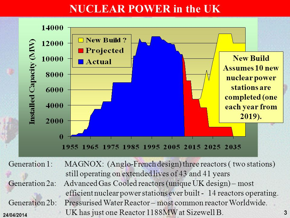 2 24/04/2014 NUCLEAR POWER Background Introduction Nuclear Power – The Basics Requirements for Nuclear Reactors Reactor Types Not covered in lecture t