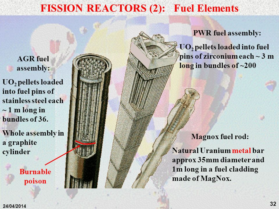 31 24/04/2014 FISSION REACTORS CONSIST OF:- i) a FISSILE component in the fuel ii) a MODERATOR iii) a COOLANT to take the heat to its point of use. Th