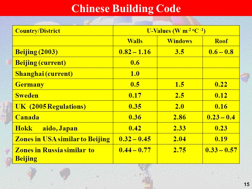 Country/DistrictU-Values (W m -2 o C -1 ) WallsWindowsRoof Beijing (2003)0.82 – 1.163.50.6 – 0.8 Beijing (current)0.6 Shanghai (current)1.0 Germany0.51.50.22 Sweden0.172.50.12 UK (2005 Regulations)0.352.00.16 Canada0.362.860.23 – 0.4 Hokk aido, Japan0.422.330.23 Zones in USA similar to Beijing0.32 – 0.452.040.19 Zones in Russia similar to Beijing 0.44 – 0.772.750.33 – 0.57 15 Chinese Building Code