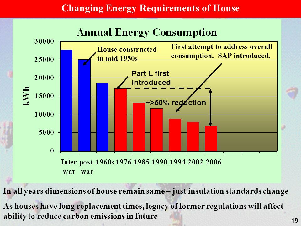 19 House constructed in mid 1950s Part L first introduced ~>50% reduction First attempt to address overall consumption. SAP introduced. Changing Energ
