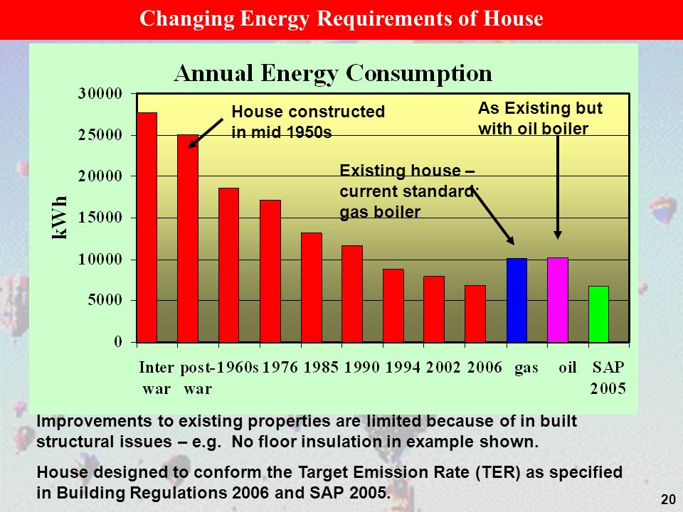 20 House constructed in mid 1950s Existing house – current standard: gas boiler Improvements to existing properties are limited because of in built st