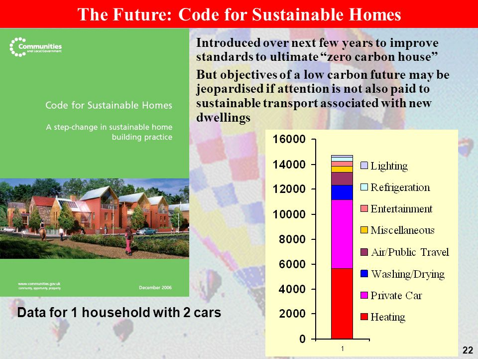 22 Introduced over next few years to improve standards to ultimate zero carbon house But objectives of a low carbon future may be jeopardised if attention is not also paid to sustainable transport associated with new dwellings The Future: Code for Sustainable Homes Data for 1 household with 2 cars