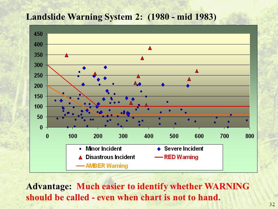32 Landslide Warning System 2: (1980 - mid 1983) Advantage: Much easier to identify whether WARNING should be called - even when chart is not to hand.
