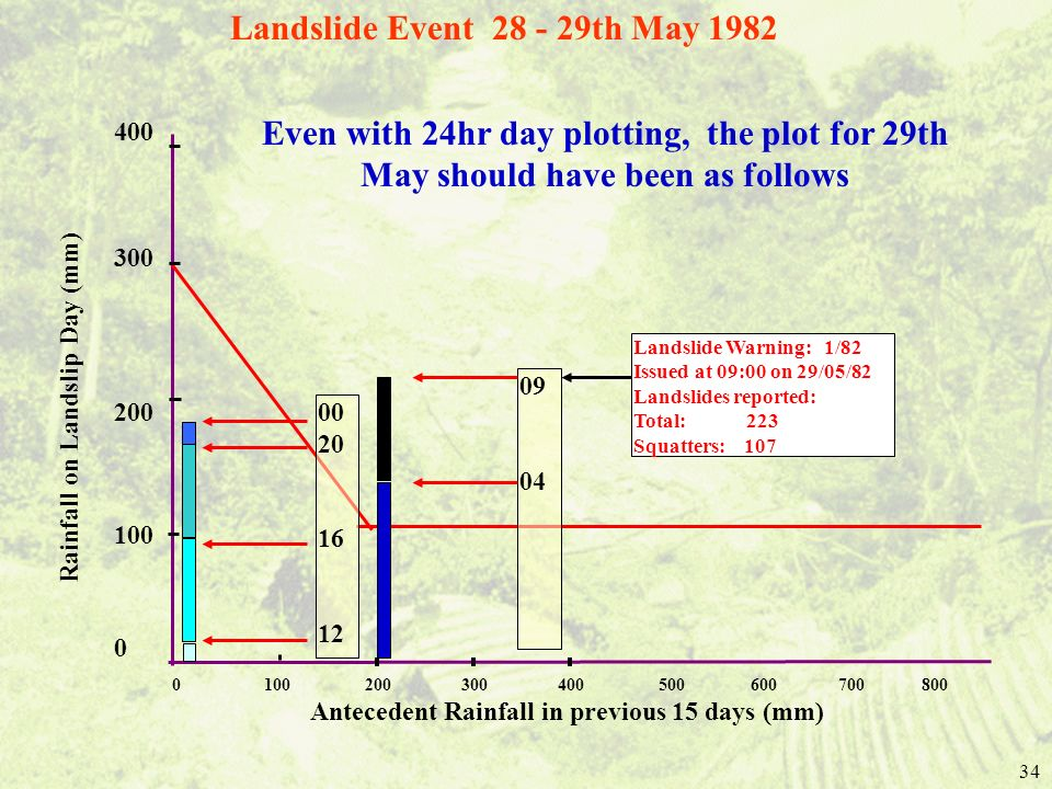 34 Landslide Warning: 1/82 Issued at 09:00 on 29/05/82 Landslides reported: Total: 223 Squatters: 107 0 100 200 300 400 500 600 700 800 Antecedent Rainfall in previous 15 days (mm) Rainfall on Landslip Day (mm) 400 300 200 100 0 00 20 16 12 09 04 Landslide Event 28 - 29th May 1982 Even with 24hr day plotting, the plot for 29th May should have been as follows