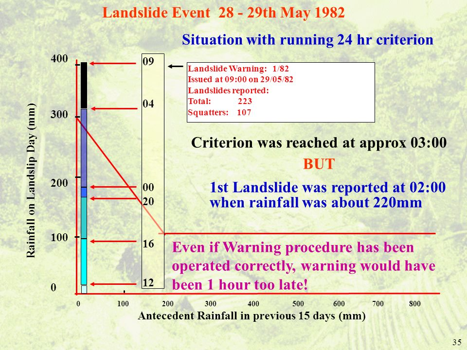 35 Landslide Warning: 1/82 Issued at 09:00 on 29/05/82 Landslides reported: Total: 223 Squatters: 107 0 100 200 300 400 500 600 700 800 Antecedent Rainfall in previous 15 days (mm) Rainfall on Landslip Day (mm) 400 300 200 100 0 09 04 00 20 16 12 Situation with running 24 hr criterion Landslide Event 28 - 29th May 1982 Criterion was reached at approx 03:00 BUT 1st Landslide was reported at 02:00 when rainfall was about 220mm Even if Warning procedure has been operated correctly, warning would have been 1 hour too late!