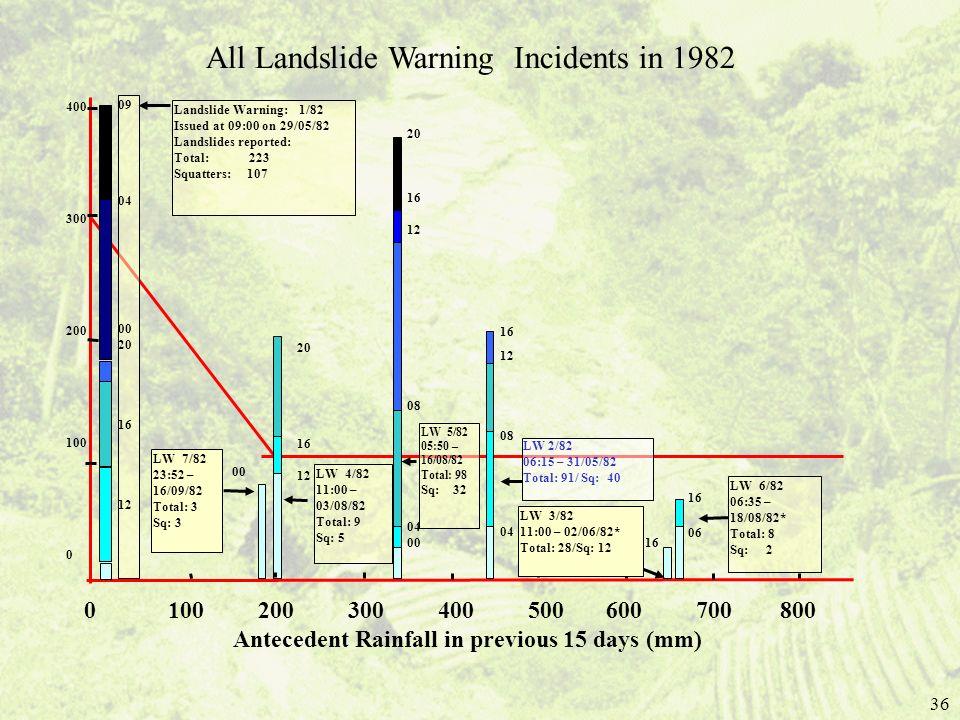 36 09 04 00 20 16 12 Landslide Warning: 1/82 Issued at 09:00 on 29/05/82 Landslides reported: Total: 223 Squatters: 107 20 16 12 20 16 12 08 04 00 16
