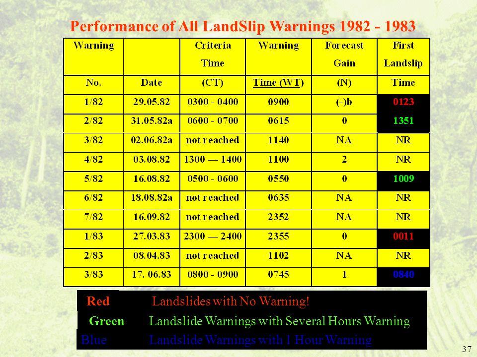 37 Performance of All LandSlip Warnings 1982 - 1983 Red Landslides with No Warning! Green Landslide Warnings with Several Hours Warning Blue Landslide