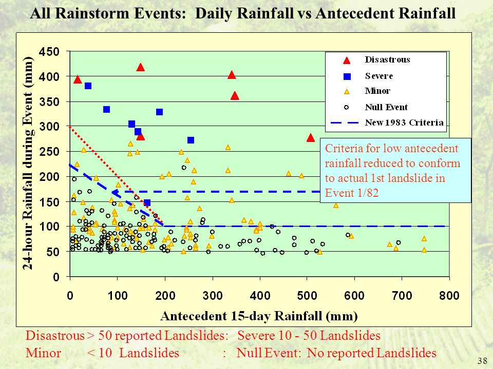 38 All Rainstorm Events: Daily Rainfall vs Antecedent Rainfall Disastrous > 50 reported Landslides: Severe 10 - 50 Landslides Minor < 10 Landslides : Null Event: No reported Landslides Criteria for low antecedent rainfall reduced to conform to actual 1st landslide in Event 1/82