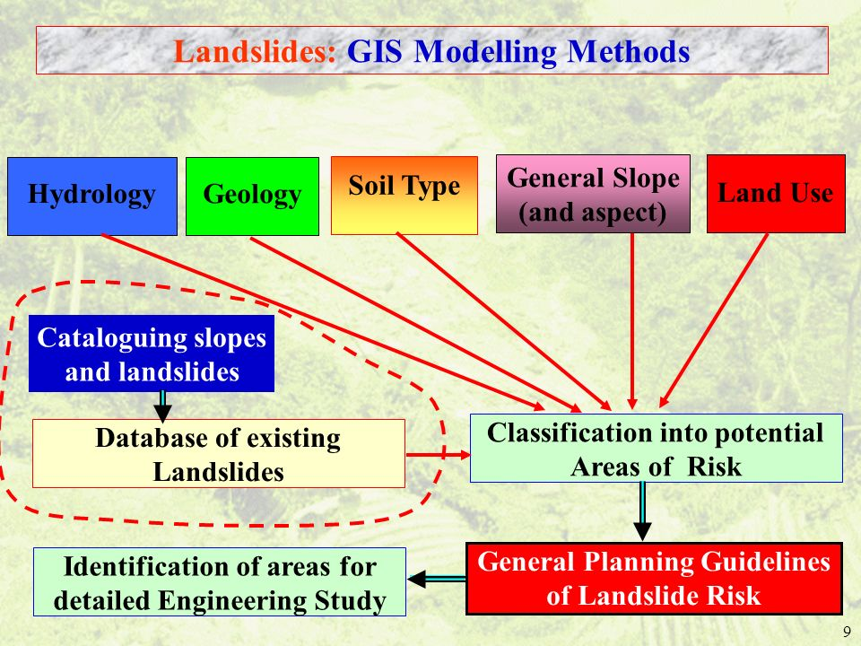 9 General Planning Guidelines of Landslide Risk Classification into potential Areas of Risk Soil Type Landslides: GIS Modelling Methods Geology Hydrology General Slope (and aspect) Land Use Database of existing Landslides Identification of areas for detailed Engineering Study Cataloguing slopes and landslides