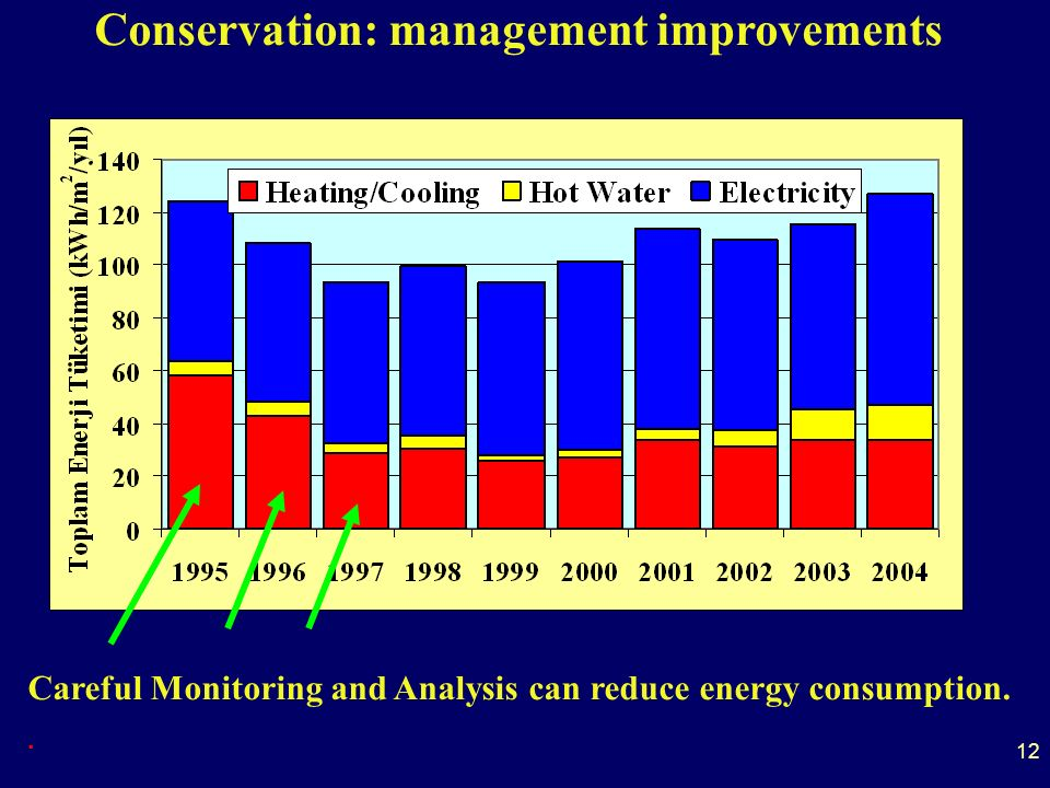 12 Conservation: management improvements Careful Monitoring and Analysis can reduce energy consumption..