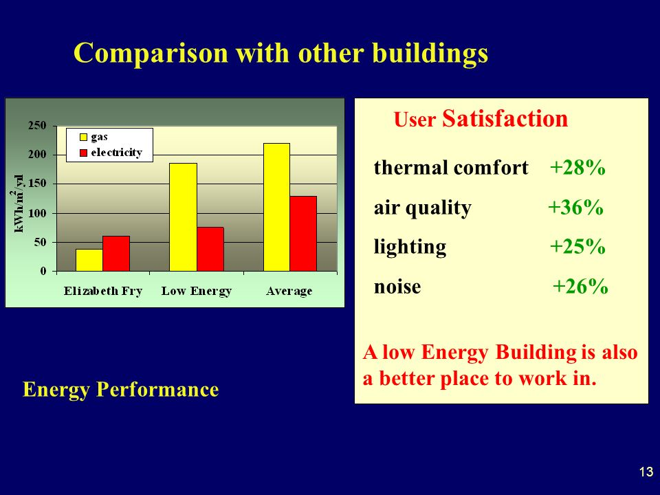 13 Comparison with other buildings Energy Performance Carbon Dioxide Performance thermal comfort +28% air quality +36% lighting +25% noise +26% User Satisfaction A low Energy Building is also a better place to work in.