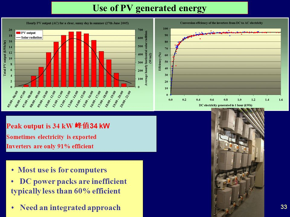 Use of PV generated energy Sometimes electricity is exported Inverters are only 91% efficient Most use is for computers DC power packs are inefficient typically less than 60% efficient Need an integrated approach Peak output is 34 kW 34 kW 33