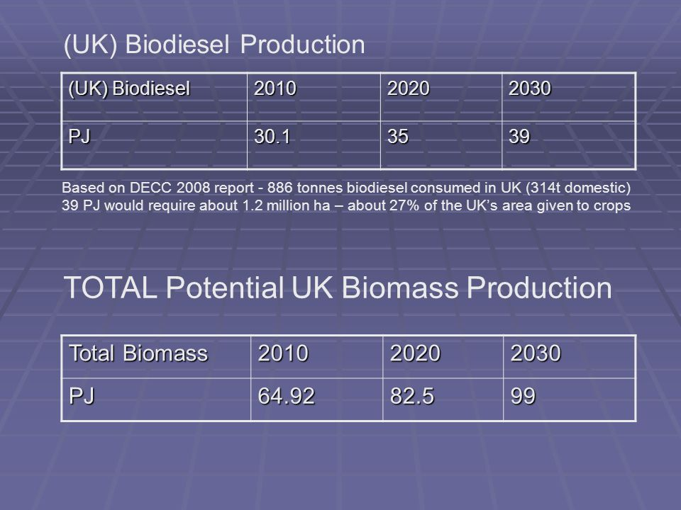 (UK) Biodiesel 201020202030 PJ30.13539 Total Biomass 201020202030PJ64.9282.599 (UK) Biodiesel Production Based on DECC 2008 report - 886 tonnes biodiesel consumed in UK (314t domestic) 39 PJ would require about 1.2 million ha – about 27% of the UKs area given to crops TOTAL Potential UK Biomass Production
