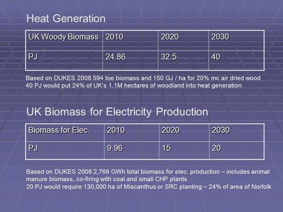 UK Woody Biomass 201020202030 PJ24.8632.540 Biomass for Elec.