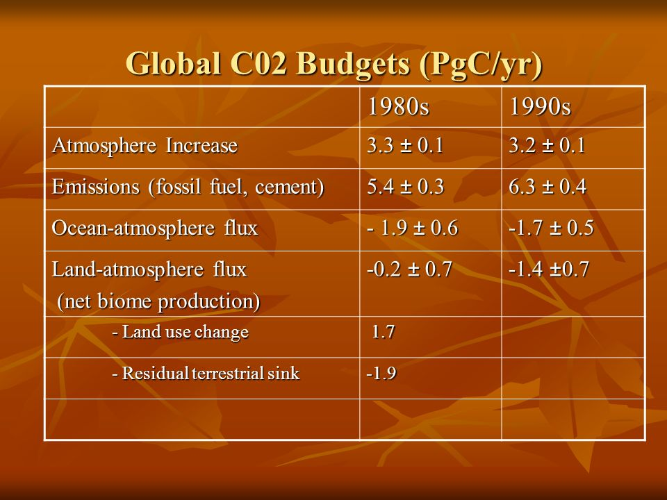 Global C02 Budgets (PgC/yr) 1980s1990s Atmosphere Increase 3.3 ± 0.1 3.2 ± 0.1 Emissions (fossil fuel, cement) 5.4 ± 0.3 6.3 ± 0.4 Ocean-atmosphere flux - 1.9 ± 0.6 -1.7 ± 0.5 Land-atmosphere flux (net biome production) (net biome production) -0.2 ± 0.7 -1.4 ±0.7 - Land use change - Land use change 1.7 1.7 - Residual terrestrial sink - Residual terrestrial sink-1.9