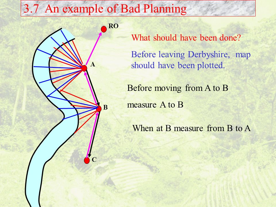 3.7 An example of Bad Planning A B C RO What should have been done? Before leaving Derbyshire, map should have been plotted. Before moving from A to B