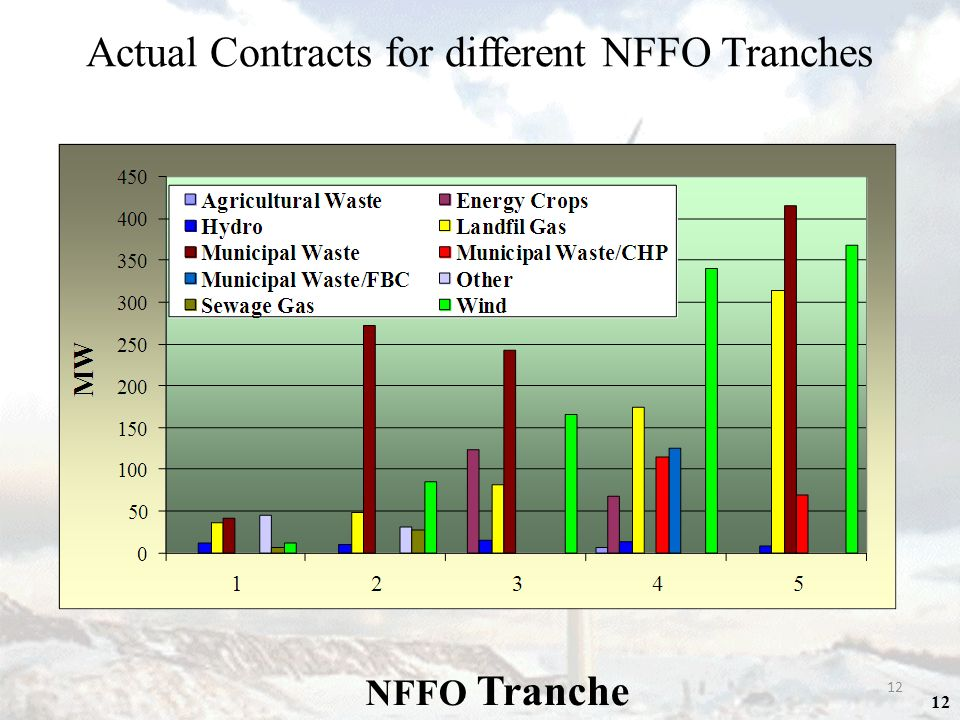 12 Actual Contracts for different NFFO Tranches NFFO Tranche