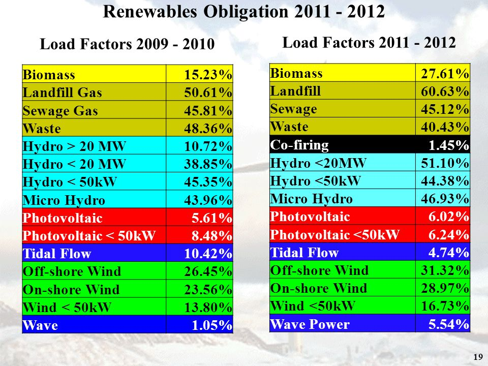 19 Load Factors 2011 - 2012 Renewables Obligation 2011 - 2012 Biomass 27.61% Landfill 60.63% Sewage 45.12% Waste 40.43% Co-firing 1.45% Hydro <20MW51.10% Hydro <50kW44.38% Micro Hydro46.93% Photovoltaic6.02% Photovoltaic <50kW6.24% Tidal Flow4.74% Off-shore Wind31.32% On-shore Wind28.97% Wind <50kW16.73% Wave Power5.54% Biomass15.23% Landfill Gas50.61% Sewage Gas45.81% Waste48.36% Hydro > 20 MW10.72% Hydro < 20 MW38.85% Hydro < 50kW45.35% Micro Hydro43.96% Photovoltaic5.61% Photovoltaic < 50kW8.48% Tidal Flow10.42% Off-shore Wind26.45% On-shore Wind23.56% Wind < 50kW13.80% Wave1.05% Load Factors 2009 - 2010
