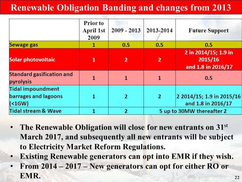 22 Prior to April 1st 2009 2009 - 20132013-2014Future Support Sewage gas10.5 Solar photovoltaic122 2 in 2014/15; 1.9 in 2015/16 and 1.8 in 2016/17 Standard gasification and pyrolysis 1110.5 Tidal impoundment barrages and lagoons (<1GW) 122 2 2014/15; 1.9 in 2015/16 and 1.8 in 2016/17 Tidal stream & Wave125 up to 30MW thereafter 2 Renewable Obligation Banding and changes from 2013 The Renewable Obligation will close for new entrants on 31 st March 2017, and subsequently all new entrants will be subject to Electricity Market Reform Regulations.