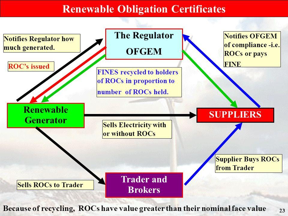 23 Renewable Obligation Certificates The Regulator OFGEM SUPPLIERS Trader and Brokers Renewable Generator Notifies Regulator how much generated. Sells